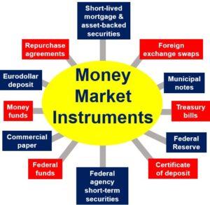 Money-Markets-Instruments
