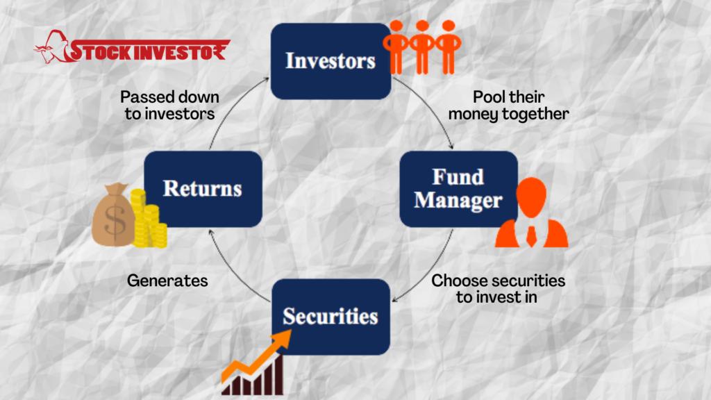 Passed down to investors (1)